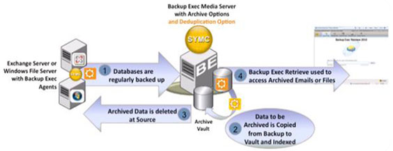 Backup Exec failure, warning, corrupt file - Experts